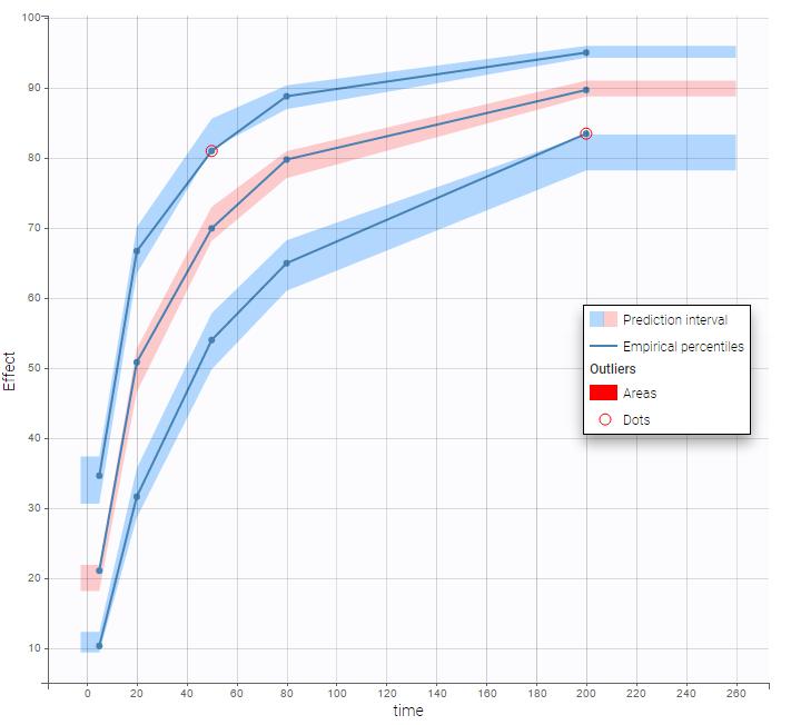 Residual error model in Monolix