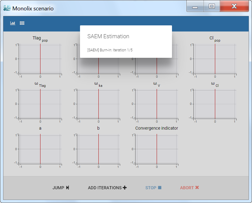 Population parameter using SAEM algorithm