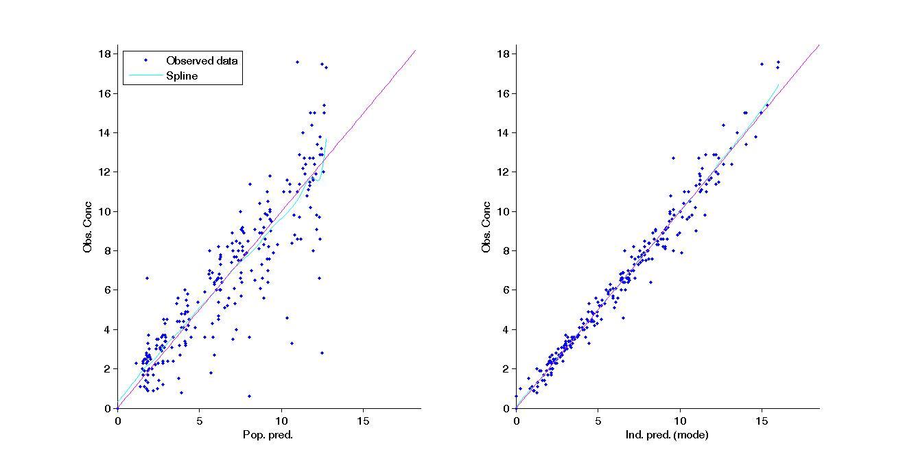prediction_vs_observations_Conc