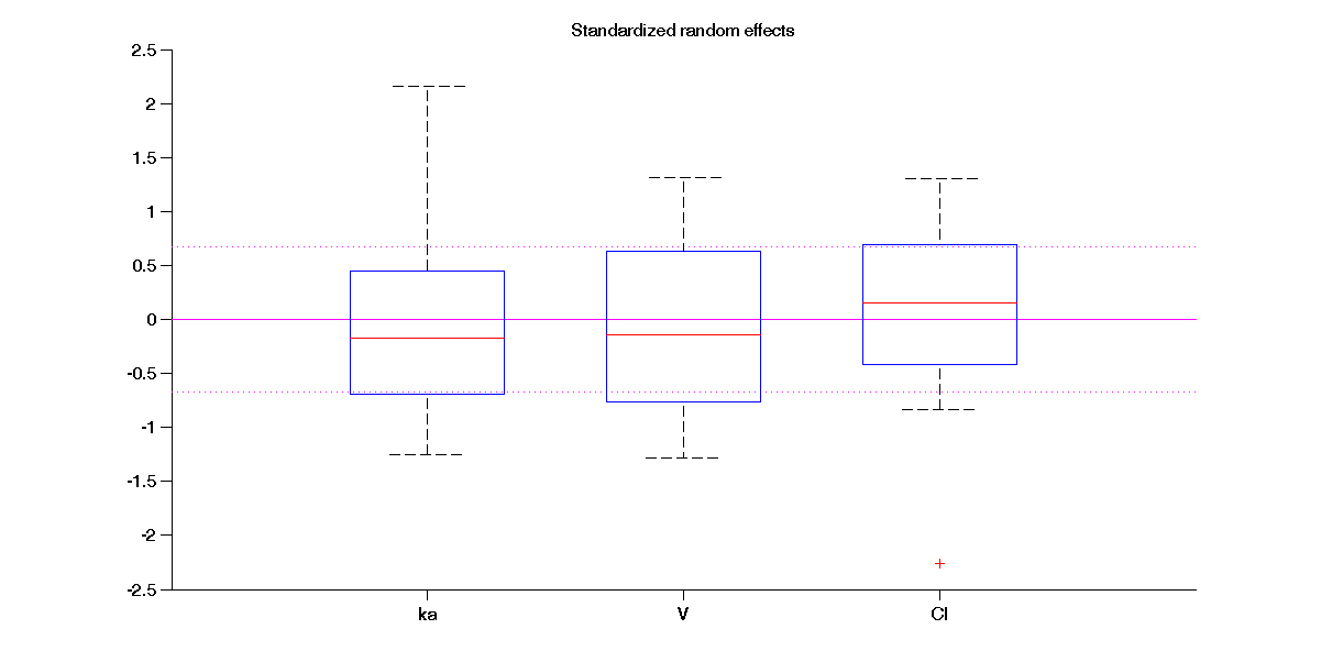 random_effects_boxplots