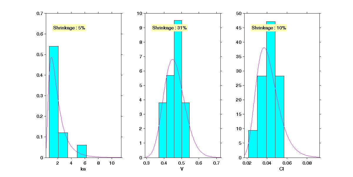 parameters_distribution