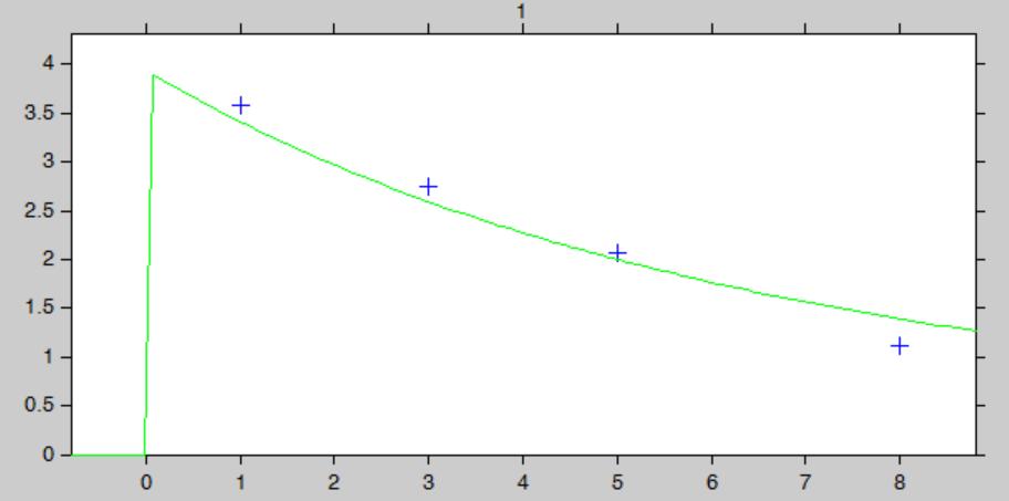 cs-tobramycin-v2-monolix-9-indivparam_indivfit
